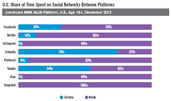 Social networks Graph